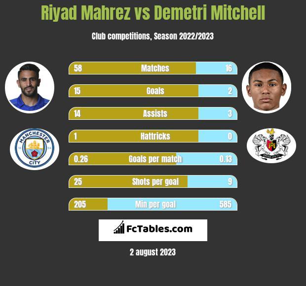 Riyad Mahrez vs Demetri Mitchell h2h player stats