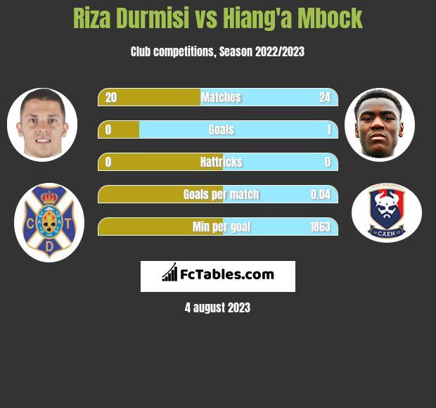 Riza Durmisi vs Hiang'a Mbock infographic
