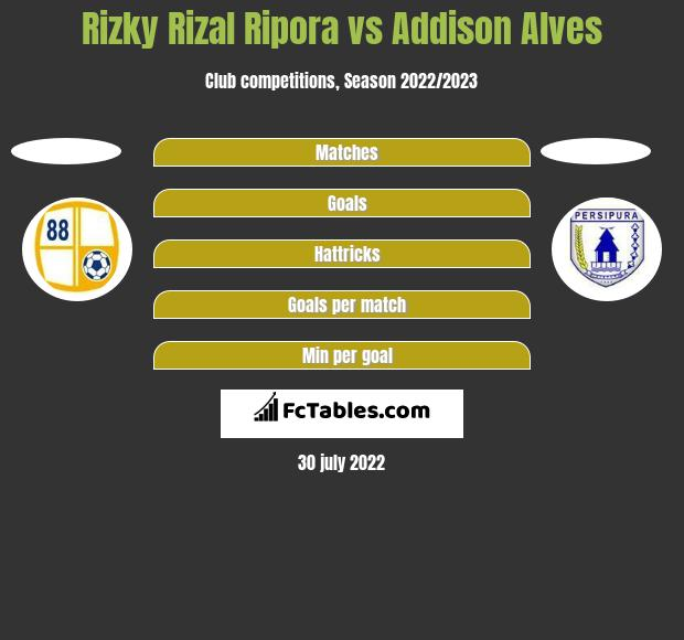 Rizky Rizal Ripora vs Addison Alves h2h player stats
