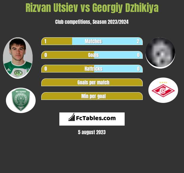 Rizvan Utsiev vs Georgiy Dzhikiya infographic