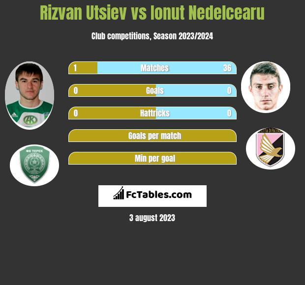 Rizvan Utsiev vs Ionut Nedelcearu infographic