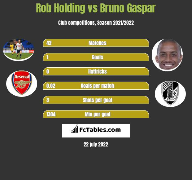 Rob Holding vs Bruno Gaspar infographic