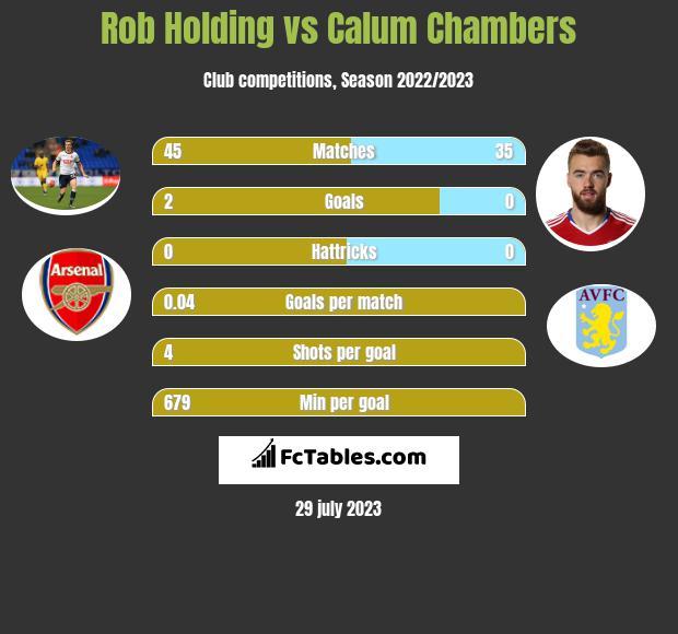 Rob Holding vs Calum Chambers infographic
