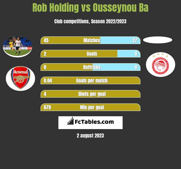 Rob Holding vs Ousseynou Ba infographic