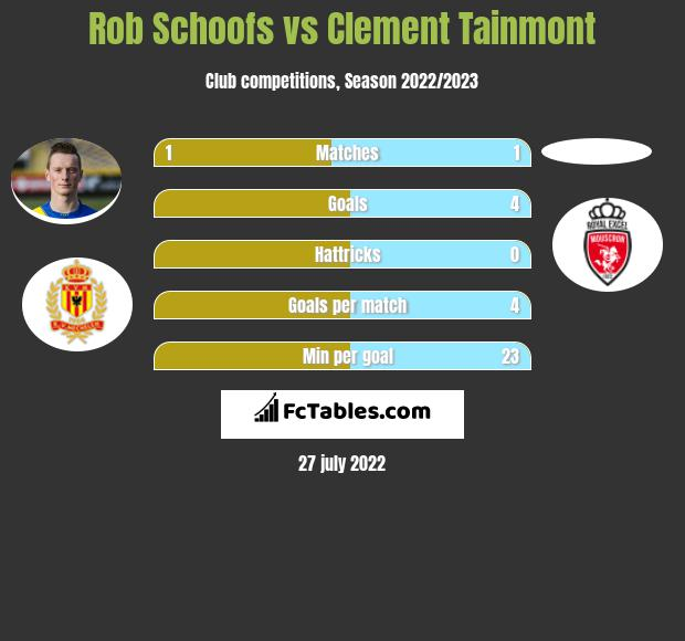 Rob Schoofs vs Clement Tainmont infographic