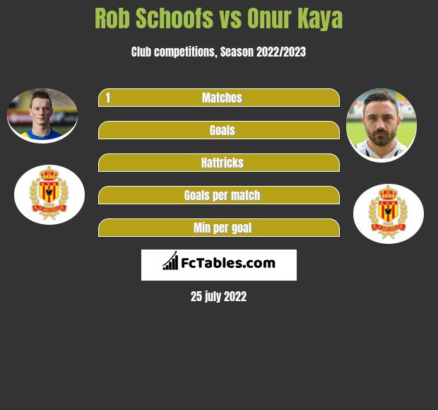 Rob Schoofs infographic statistics for KV Mechelen