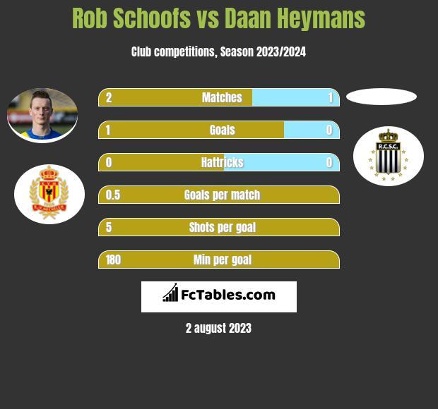 Rob Schoofs vs Daan Heymans infographic
