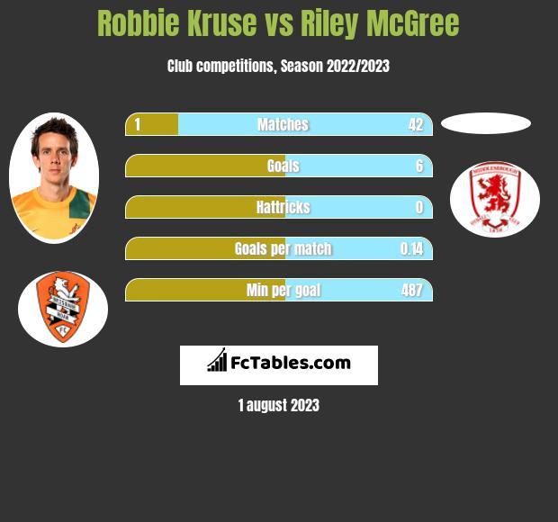 Robbie Kruse vs Riley McGree infographic