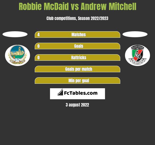 Robbie McDaid vs Andrew Mitchell h2h player stats