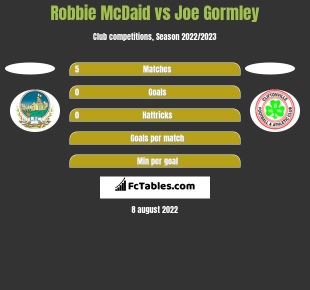 Robbie McDaid vs Joe Gormley h2h player stats