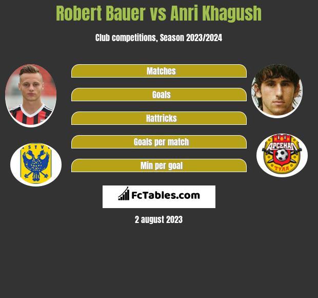 Robert Bauer vs Anri Khagush infographic