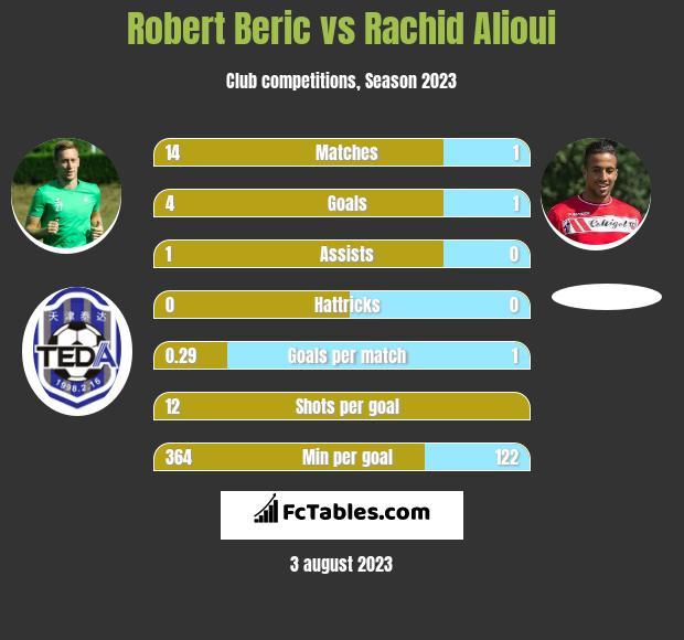 Robert Beric vs Rachid Alioui infographic