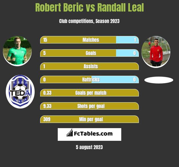 Robert Beric vs Randall Leal h2h player stats