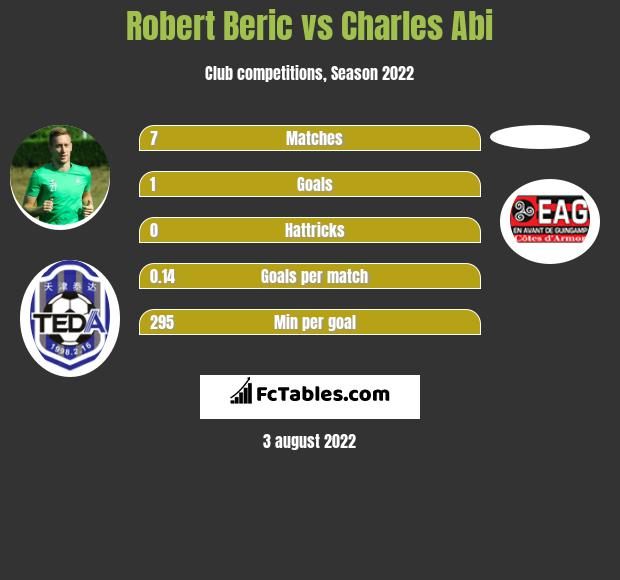 Robert Beric infographic statistics for Saint-Etienne