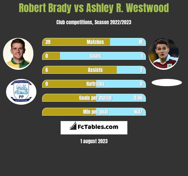 Robert Brady vs Ashley R. Westwood infographic