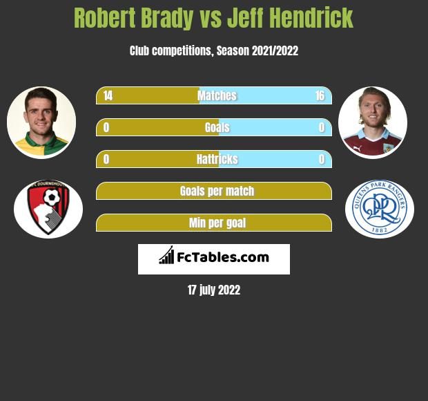 Robert Brady vs Jeff Hendrick infographic