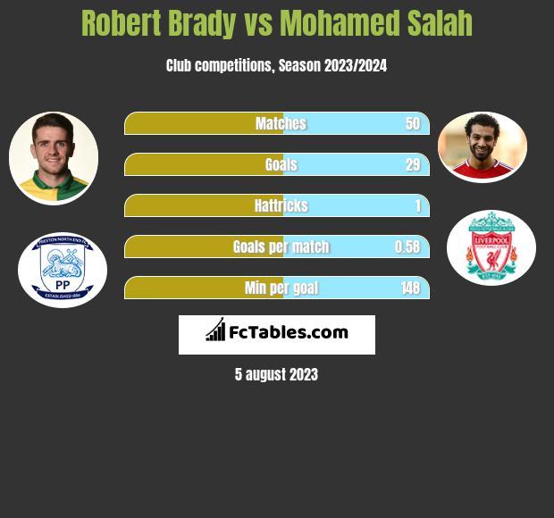 Robert Brady vs Mohamed Salah infographic