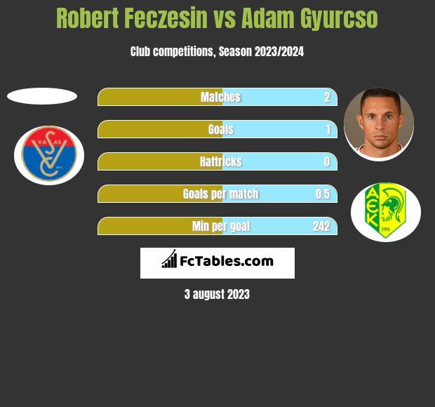Robert Feczesin vs Adam Gyurcso h2h player stats