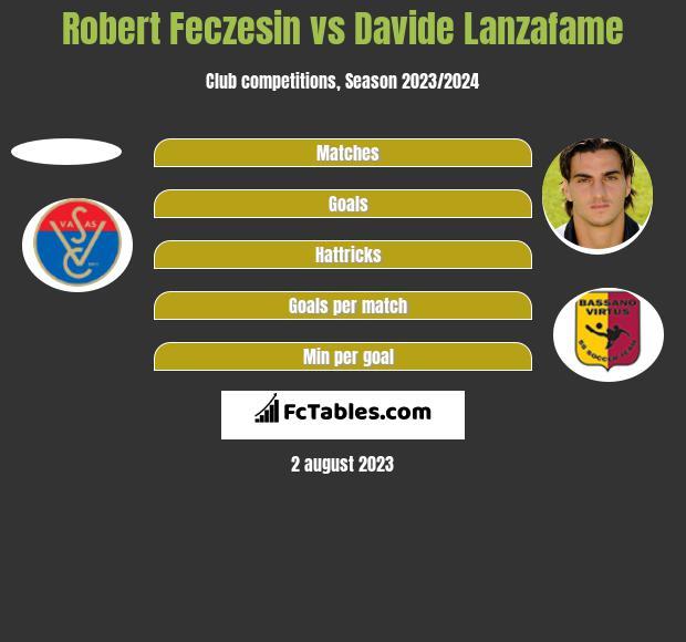 Robert Feczesin vs Davide Lanzafame h2h player stats