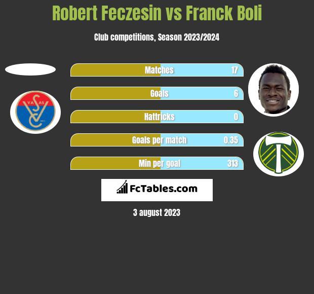 Robert Feczesin vs Franck Boli h2h player stats
