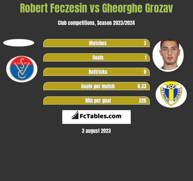 Robert Feczesin vs Gheorghe Grozav h2h player stats