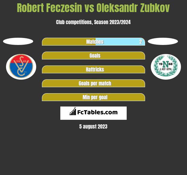 Robert Feczesin vs Oleksandr Zubkov h2h player stats