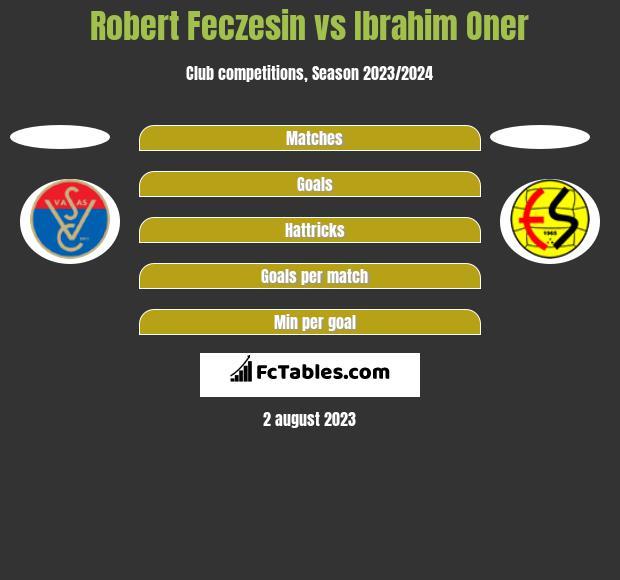 Robert Feczesin vs Ibrahim Oner h2h player stats