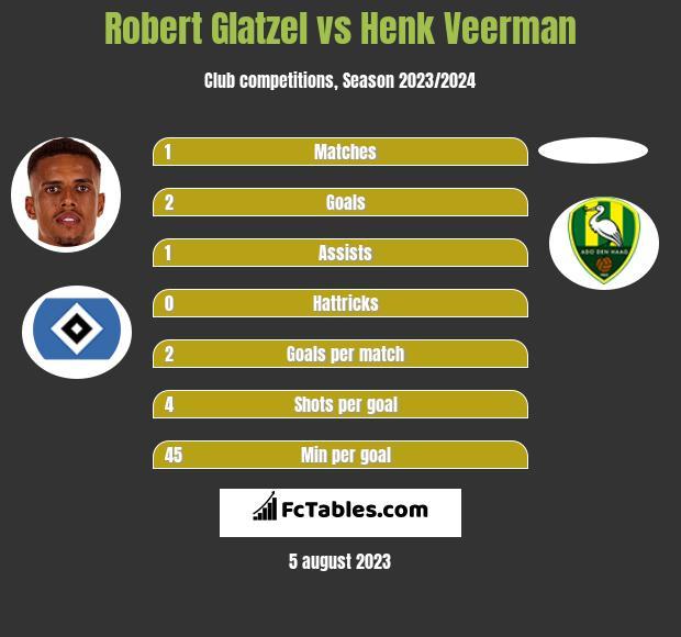 Robert Glatzel vs Henk Veerman h2h player stats
