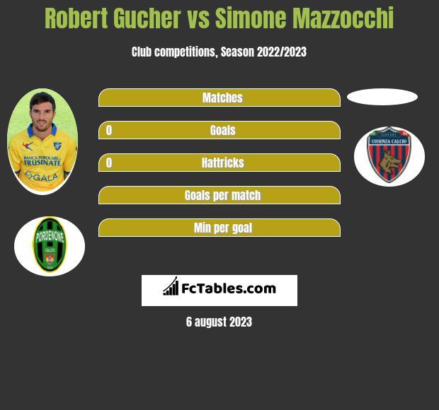 Robert Gucher vs Simone Mazzocchi h2h player stats