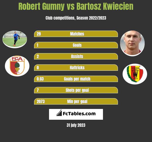 Robert Gumny vs Bartosz Kwiecien infographic
