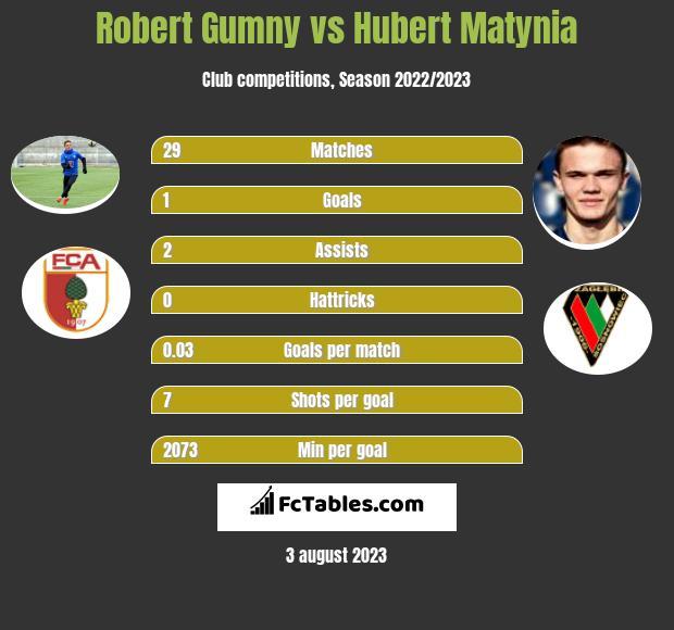 Robert Gumny vs Hubert Matynia infographic