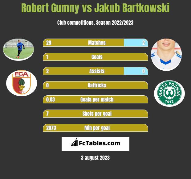 Robert Gumny vs Jakub Bartkowski infographic