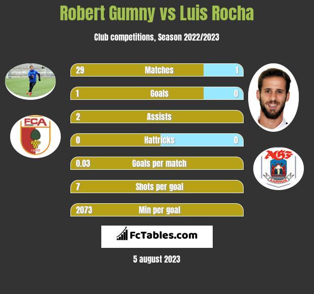 Robert Gumny vs Luis Rocha infographic