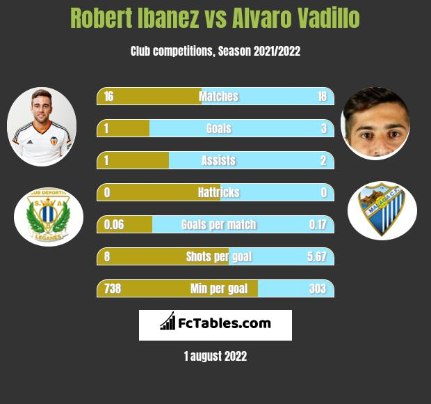 Robert Ibanez vs Alvaro Vadillo infographic