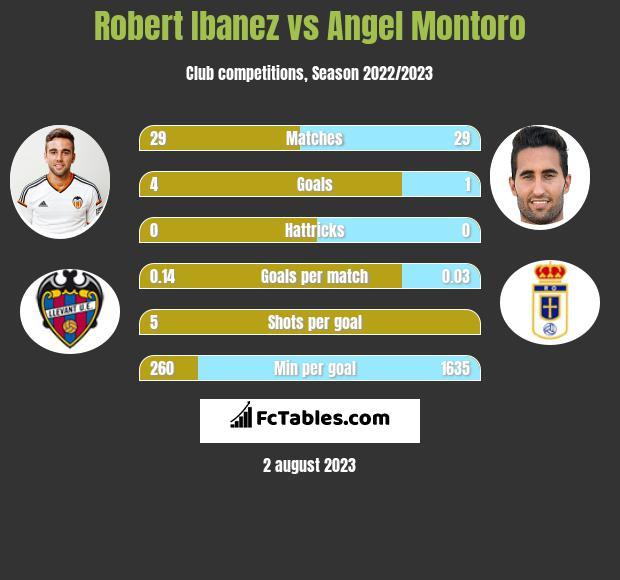 Robert Ibanez vs Angel Montoro infographic