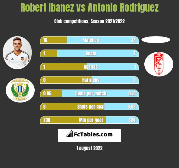 Robert Ibanez infographic statistics for Granada