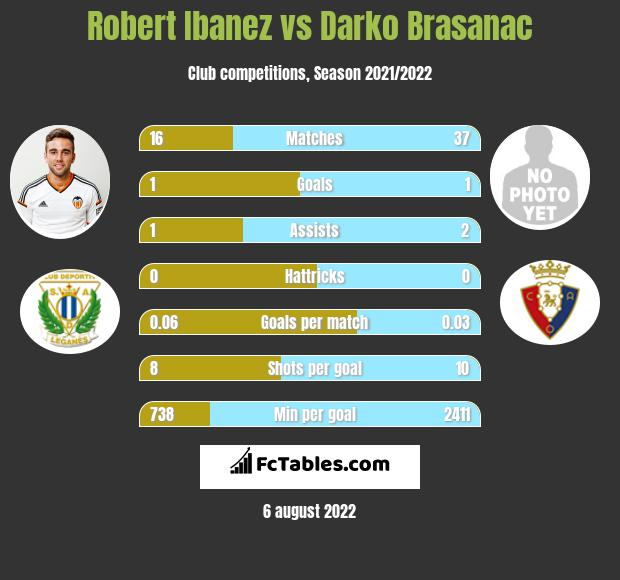 Robert Ibanez vs Darko Brasanac infographic