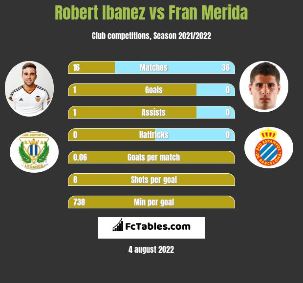 Robert Ibanez vs Fran Merida infographic