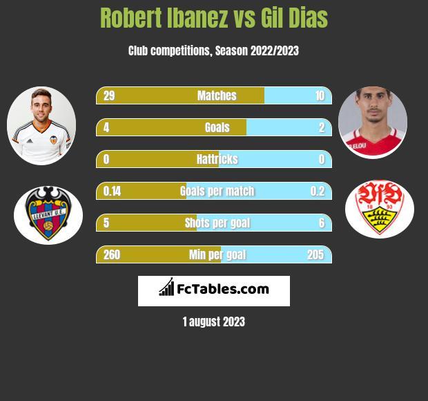 Robert Ibanez vs Gil Dias infographic
