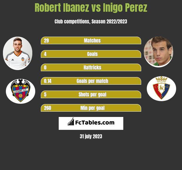 Robert Ibanez vs Inigo Perez infographic