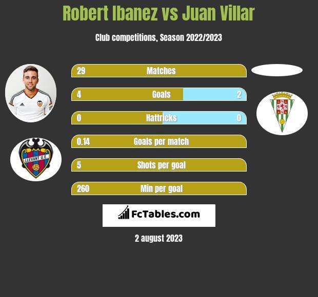 Robert Ibanez vs Juan Villar infographic