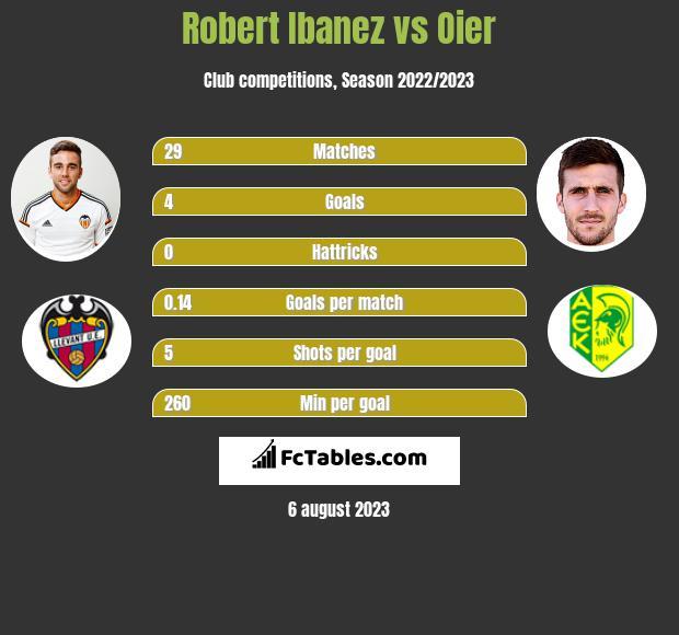 Robert Ibanez vs Oier infographic