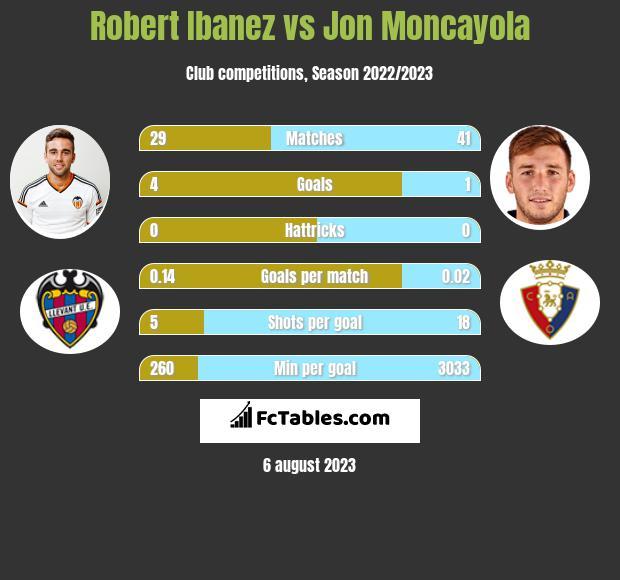 Robert Ibanez vs Jon Moncayola infographic