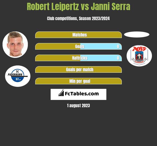 Robert Leipertz vs Janni Serra infographic