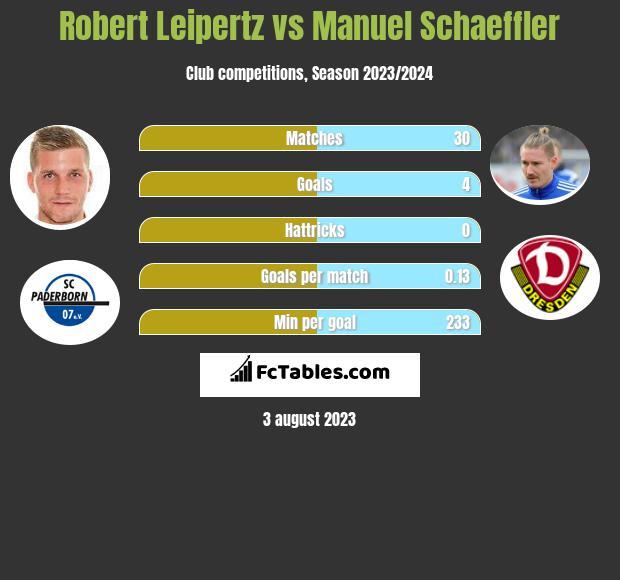 Robert Leipertz vs Manuel Schaeffler h2h player stats