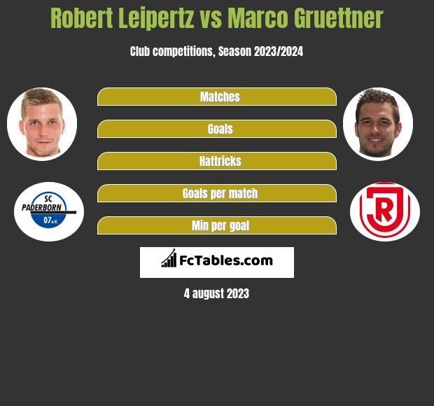 Robert Leipertz vs Marco Gruettner h2h player stats