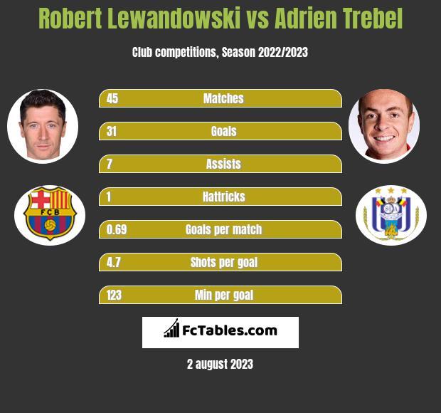 Robert Lewandowski vs Adrien Trebel h2h player stats