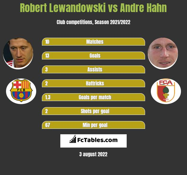 Robert Lewandowski vs Andre Hahn h2h player stats
