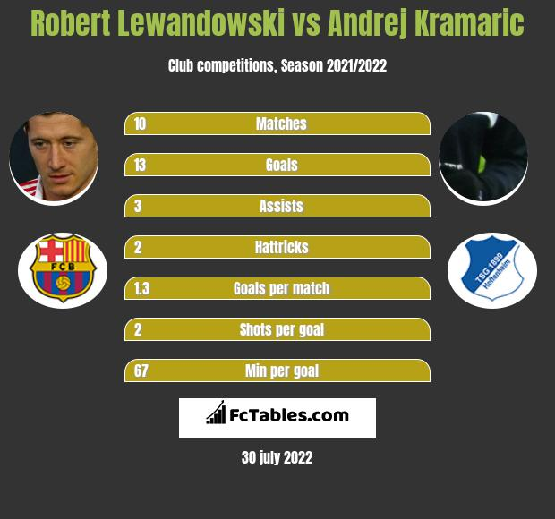 Robert Lewandowski vs Andrej Kramaric h2h player stats
