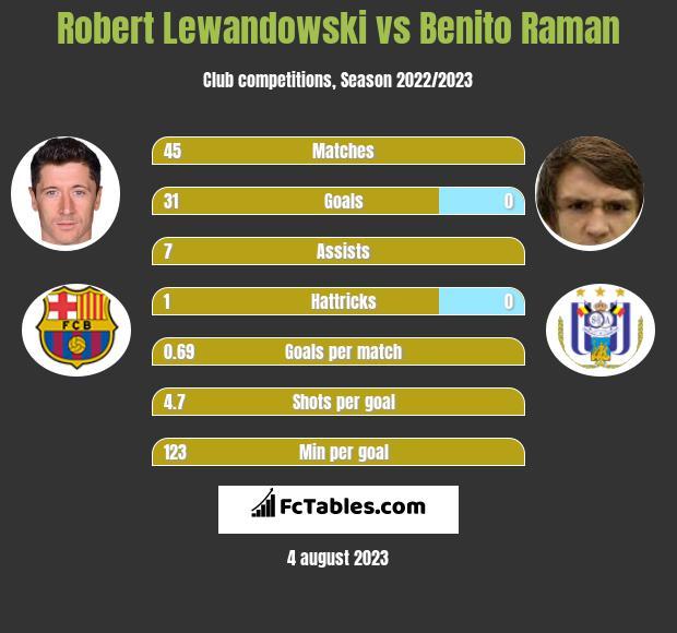 Robert Lewandowski vs Benito Raman h2h player stats